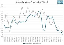 Australian Wage Growth Chart Charts Australian Wages Are Growing At The Slowest Pace On