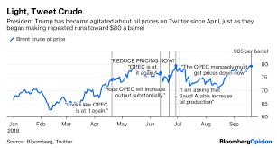 Brent Price Chart Bloomberg Trump Tweets On Opec Oil Prices Mix Fear And Delusion