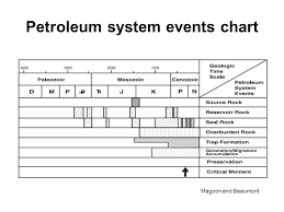 Petroleum System Event Chart The Petroleum System From Source To Trap Ppt Video Online