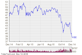 Spdr Performance Chart Kbe Crosses Critical Technical Indicator Nasdaq Com