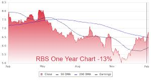 Rbs Profile Stock Price Fundamentals More