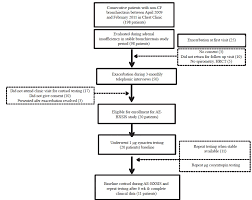 Adrenal Reserve In Acute Exacerbation Of Non Cystic Fibrosis