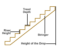 Stair stringer for a deck staircase.