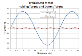 Stepper Motor Size Chart Stepper Motors Applied Motion