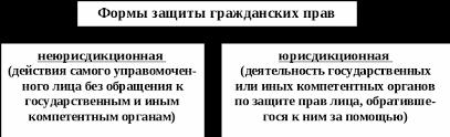 Реферат Гражданское право Общая часть Учебное пособие в схемах  Формы защиты гражданских прав