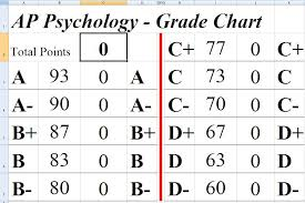 School Grading Scale Chart 17 Precise Chart For Grading