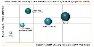 Aircraft EMI Shielding Market | Stratview Research