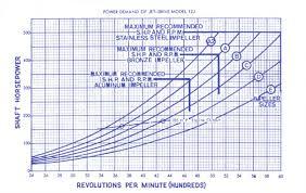 American Turbine Impeller Chart Ls2 Jet Boat Ls1tech Camaro And Firebird Forum Discussion