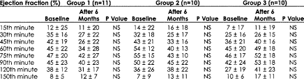 Gallbladder Ejection Fraction Chart Changes Of Gallbladder Ejection Fractions Of Both Groups