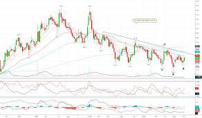 Nhpc Share Price Chart Nhpc Stock Price And Chart Nse Nhpc Tradingview India