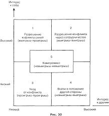 Регулирование и разрешение конфликтов в организации Менеджмент  301 gif
