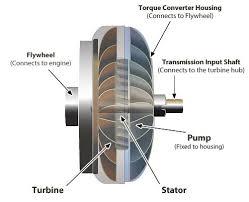 Understanding Torque Converters | Banks Power