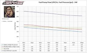 Bosch Fuel Pump Chart Audizine Forums