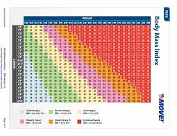Body Mass Index Chart For Kids 36 Free Bmi Chart Templates For Women Men Or Kids