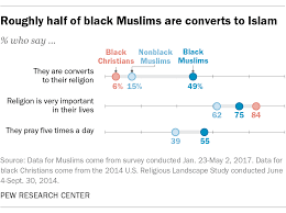 Divisions Of Islam Chart Black Muslims Account For A Fifth Of All U S Muslims Pew