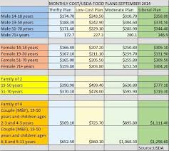 Budgeting Chart Awesome 14 Best Personal Finance Images On Pinterest