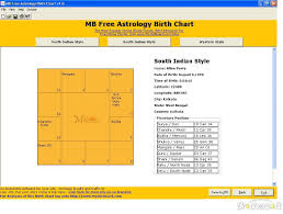 South Indian Birth Chart Analysis South Indian Astrology Birth Chart Astrology Rashi Chart