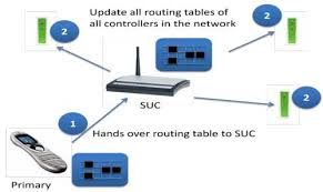 your guide to a user friendly stable z wave network vesternet suc in a z wave network