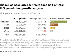 Hispanic Population Growth Chart U S Hispanic Population Growth Has Leveled Off Pew