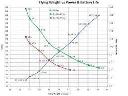 Quadcopter Lipo Battery Weight Capacity Trade Off Robotics