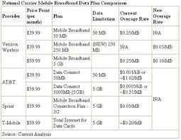 Cell Phone Data Plans Comparison Chart Data Plans Comparison Mobile Plans