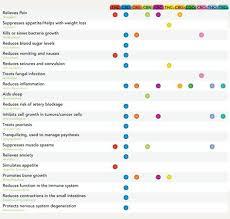 Cbd Chart Pinterest