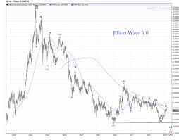 Silver Weekly Chart Death Cross Update Elliott Wave 5 0