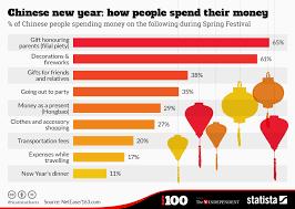 Chinese New Year Chart Chart Chinese New Year How People Spend Their Money Statista