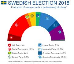 Political Parties In Sweden