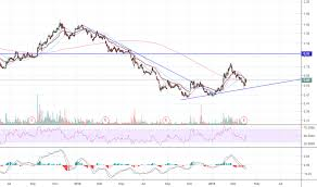 Smith And Wesson Stock Chart 3800 Stock Price And Chart Hkex 3800 Tradingview