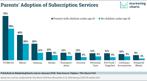 Services Marketing Parents Show Above Average Adoption Of Subscription Services