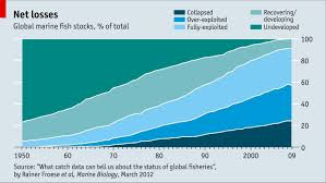 Live Chart Us Stocks Live Chart Fish Stocks Agricultural Geography Fish