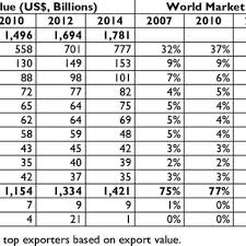 PDF) The Philippines in the Electronics & Electrical Global Value Chain