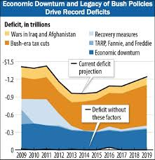 Charts Seriously Its The Bush Tax Cuts Msnbc