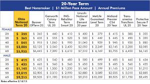 20 Year Term Life Insurance Rate Chart Life Insurance Rates Chart Www Bedowntowndaytona Com