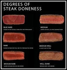 Doneness Level Your Steak Depends On It Steak Co