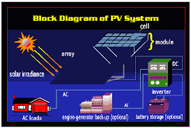 block diagram of solar energy the wiring diagram solar power plant line diagram wiring diagram block diagram