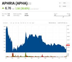 Aphria Chart Aphria Soars 38 After Defying Wall Street Estimates And