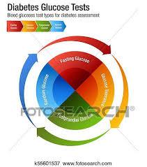 Diabetes Blood Glucose Test Types Chart Clip Art K55601537