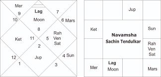 Mars Venus Conjunction In Navamsa Chart An Astrological Analysis Of Sachin Tendulkar Horoscope