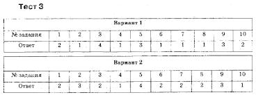ГДЗ и Решебник по русскому языку для класса автор Груздева 6 Контрольный тест