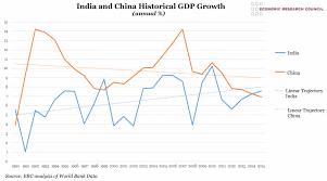 Indian Gdp Chart Chart Of The Week Week 2 2017 China And India Historical