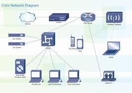Cisco Network Design - Perfect Cisco Network Diagram Design Tool ...