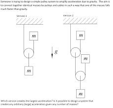 Image for Someone is trying to design a simple pulley system to amplify  acceleration due to