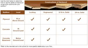 Laminate Flooring Size Chart Types Of Floors Wood Floors Installation Refinishing