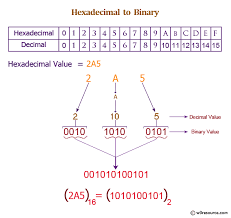 Hex To Decimal Conversion Chart Java Exercises Convert A Hexadecimal To A Binary Number