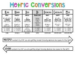 King Henry Died Drinking Chocolate Milk Chart Metric Conversion Charts