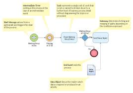 BPM Software | Business process model diagram BPMN 1.2 - Template ...