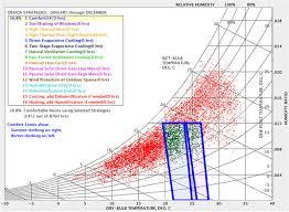 Comfort Zone Psychrometric Chart Psychrometric Chart For Famagusta Comfort Zone Download