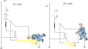electromagnetism figure 4 electric shock faulty earth connection